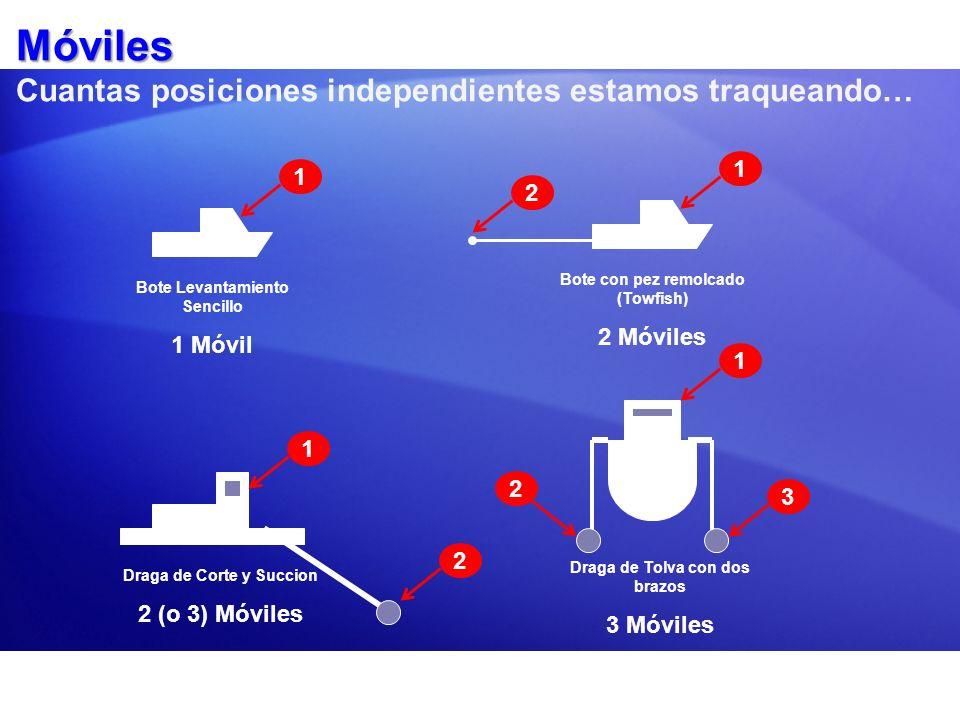 Móviles Móviles Cuantas posiciones independientes estamos traqueando… Bote Levantamiento Sencillo 1 Móvil Bote con pez remolcado (Towfish) 2 Móviles D