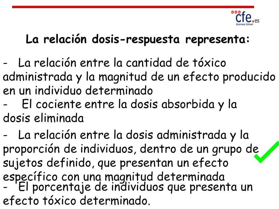 La relación dosis-respuesta representa: - La relación entre la cantidad de tóxico administrada y la magnitud de un efecto producido en un individuo de