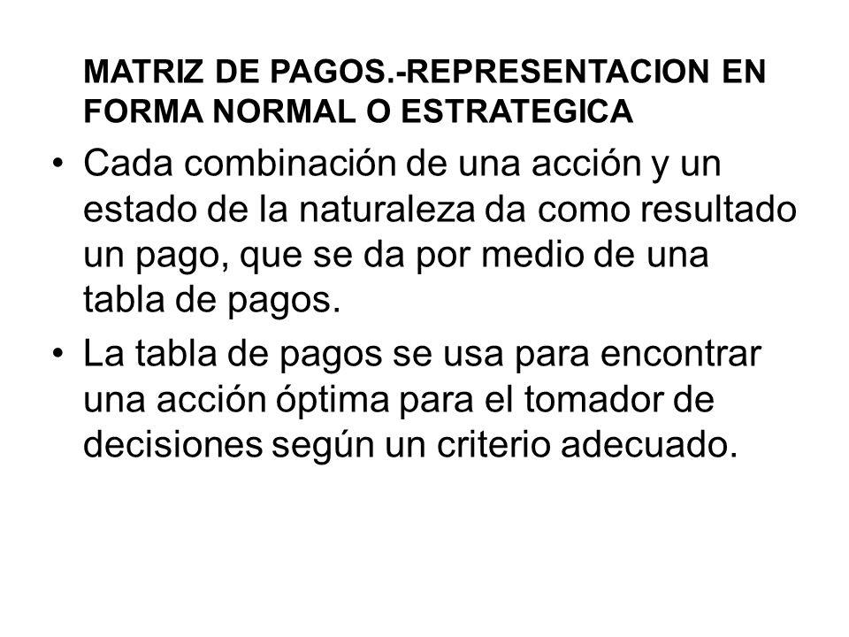 MATRIZ DE PAGOS.-REPRESENTACION EN FORMA NORMAL O ESTRATEGICA Cada combinación de una acción y un estado de la naturaleza da como resultado un pago, q