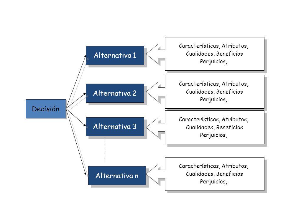 Decisión Alternativa 1 Alternativa 2 Alternativa 3 Alternativa n Características, Atributos, Cualidades, Beneficios Perjuicios, Características, Atrib