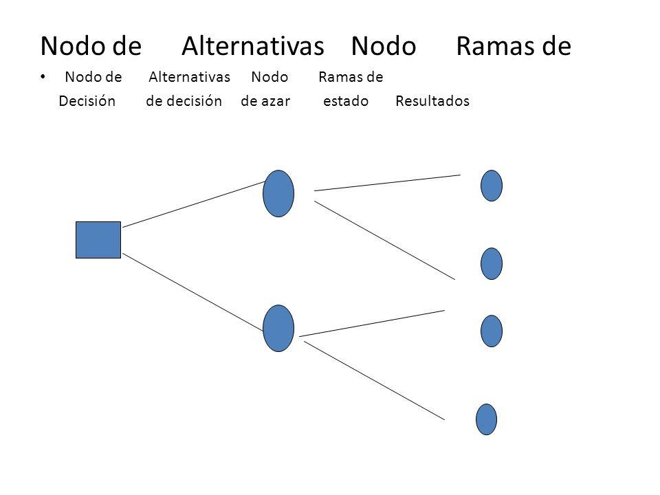 Nodo de Alternativas Nodo Ramas de Decisión de decisión de azar estado Resultados