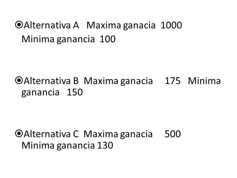 Alternativa A Maxima ganacia 1000 Minima ganancia 100 Alternativa B Maxima ganacia 175 Minima ganancia 150 Alternativa C Maxima ganacia 500 Minima gan
