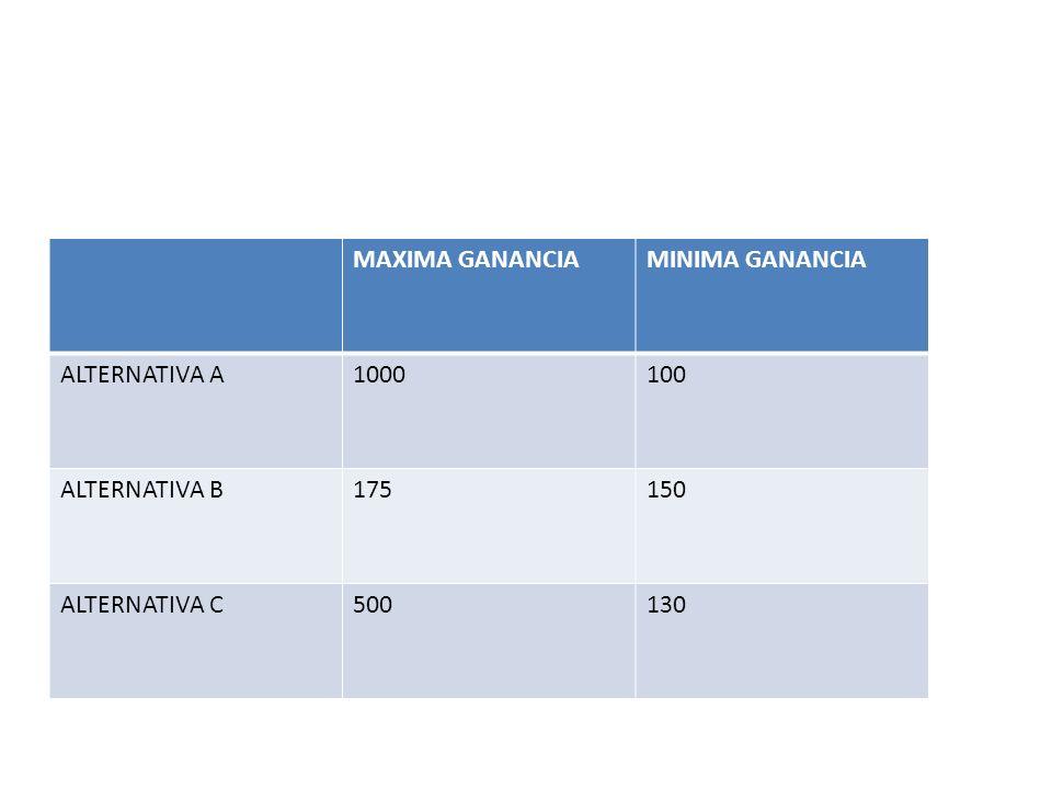 MAXIMA GANANCIAMINIMA GANANCIA ALTERNATIVA A1000100 ALTERNATIVA B175150 ALTERNATIVA C500130