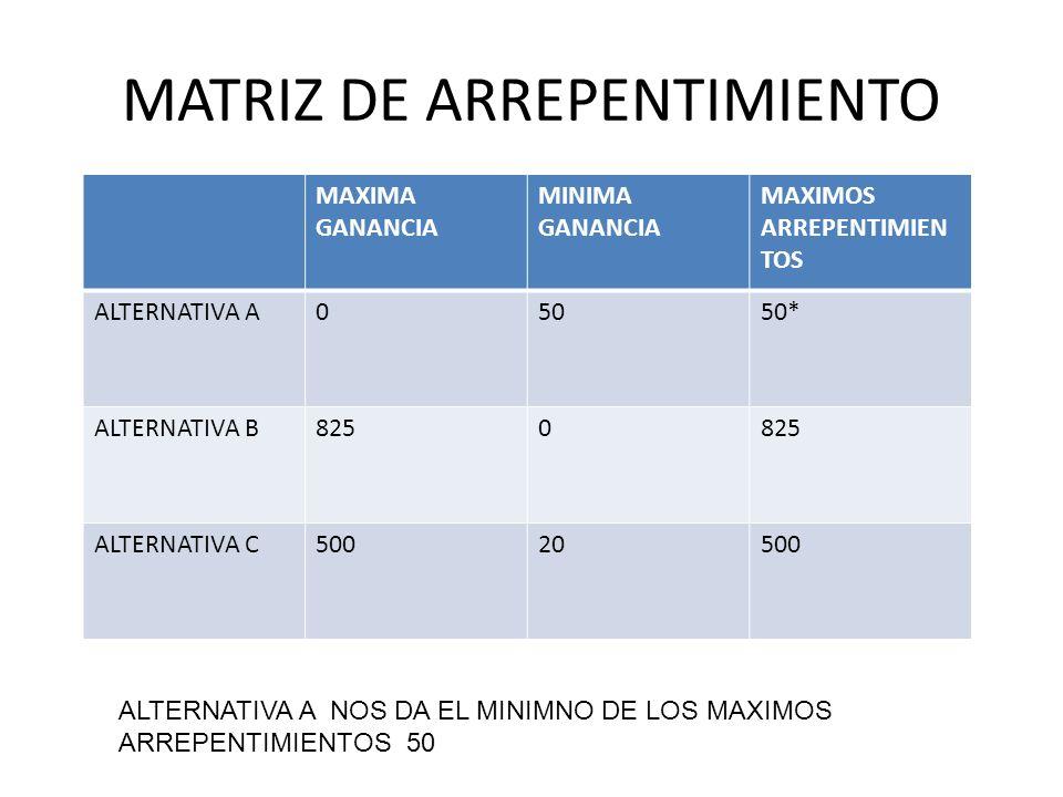 MATRIZ DE ARREPENTIMIENTO MAXIMA GANANCIA MINIMA GANANCIA MAXIMOS ARREPENTIMIEN TOS ALTERNATIVA A05050* ALTERNATIVA B8250 ALTERNATIVA C50020500 ALTERN