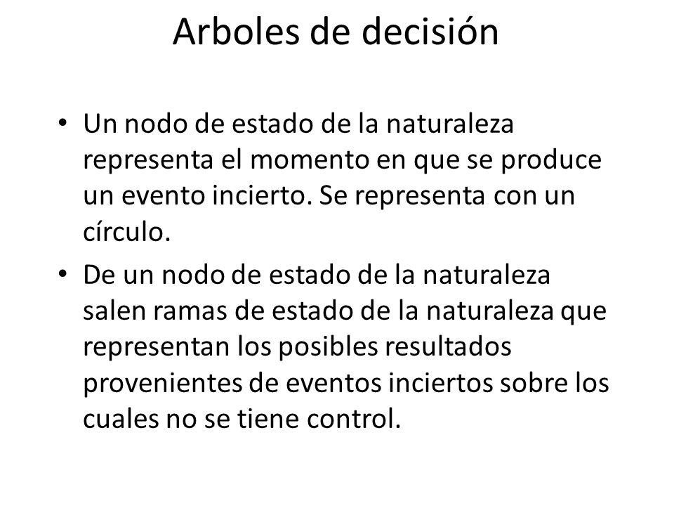 Arboles de decisión Un nodo de estado de la naturaleza representa el momento en que se produce un evento incierto. Se representa con un círculo. De un