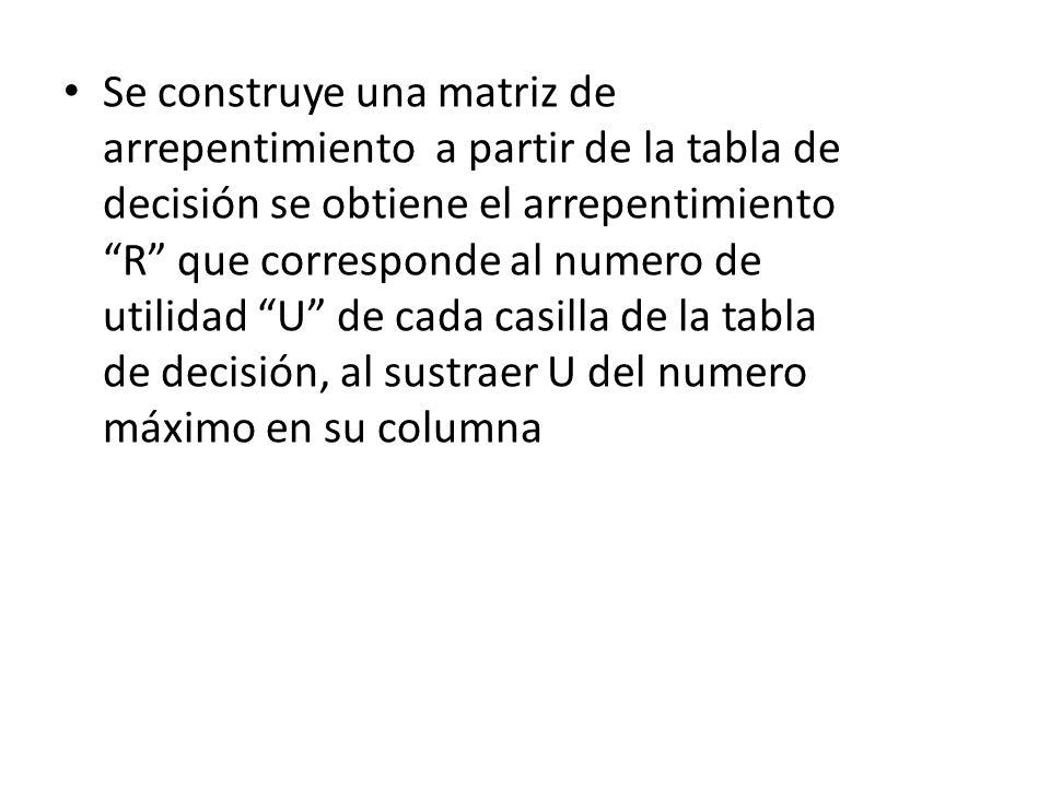 Se construye una matriz de arrepentimiento a partir de la tabla de decisión se obtiene el arrepentimiento R que corresponde al numero de utilidad U de