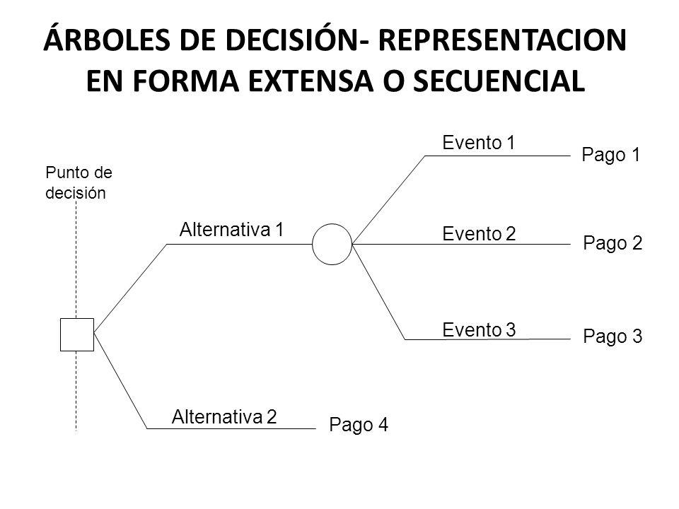 ÁRBOLES DE DECISIÓN- REPRESENTACION EN FORMA EXTENSA O SECUENCIAL Alternativa 1 Alternativa 2 Evento 1 Evento 2 Evento 3 Pago 1 Pago 2 Pago 3 Pago 4 P