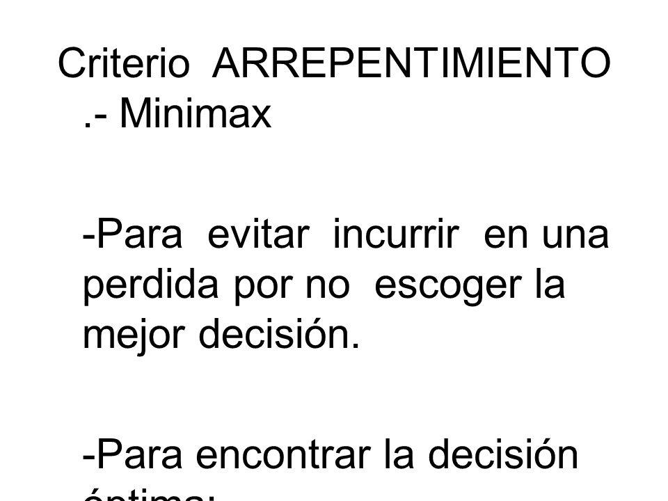 Criterio ARREPENTIMIENTO.- Minimax -Para evitar incurrir en una perdida por no escoger la mejor decisión. -Para encontrar la decisión óptima: -Para ca