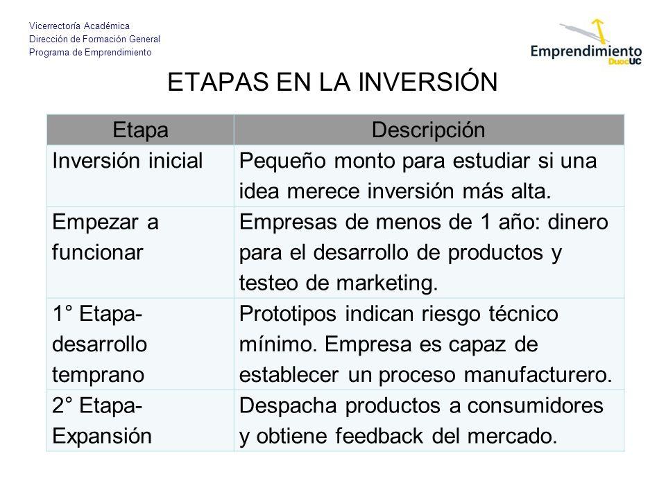Vicerrectoría Académica Dirección de Formación General Programa de Emprendimiento ETAPAS EN LA INVERSIÓN EtapaDescripción Inversión inicial Pequeño mo