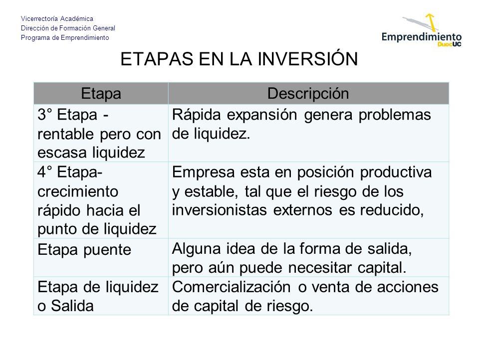Vicerrectoría Académica Dirección de Formación General Programa de Emprendimiento ETAPAS EN LA INVERSIÓN EtapaDescripción 3° Etapa - rentable pero con