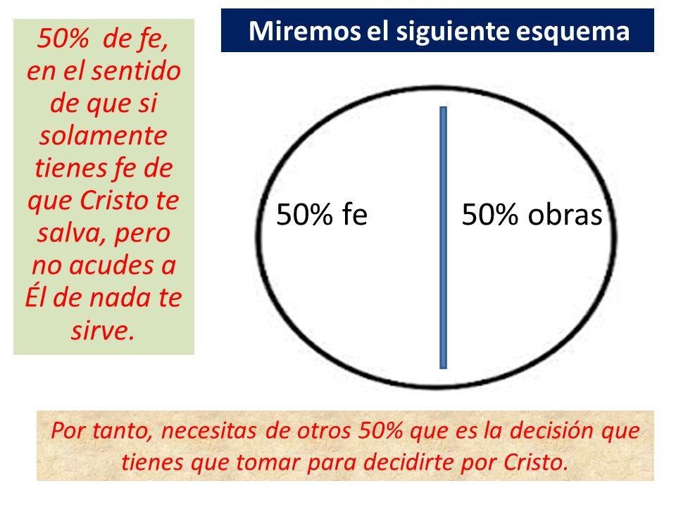 50% fe50% obras 50% de fe, en el sentido de que si solamente tienes fe de que Cristo te salva, pero no acudes a Él de nada te sirve. Por tanto, necesi