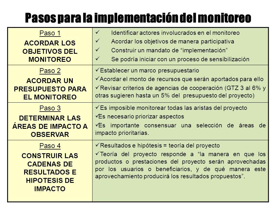 Pasos para la implementación del monitoreo Paso 1 ACORDAR LOS OBJETIVOS DEL MONITOREO Identificar actores involucrados en el monitoreo Acordar los obj
