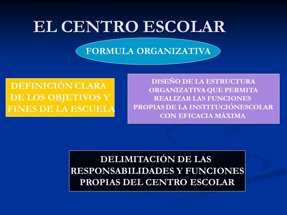 EL CENTRO ESCOLAR DEFINICIÓN CLARA DE LOS OBJETIVOS Y FINES DE LA ESCUELA FORMULA ORGANIZATIVA DELIMITACIÓN DE LAS RESPONSABILIDADES Y FUNCIONES PROPI