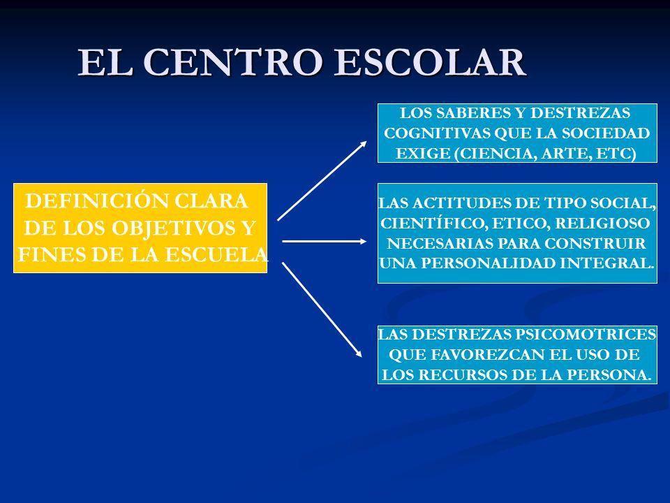 EL CENTRO ESCOLAR DEFINICIÓN CLARA DE LOS OBJETIVOS Y FINES DE LA ESCUELA LOS SABERES Y DESTREZAS COGNITIVAS QUE LA SOCIEDAD EXIGE (CIENCIA, ARTE, ETC