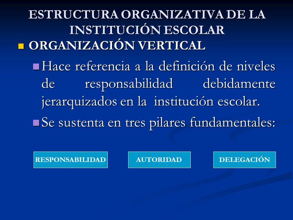 ESTRUCTURA ORGANIZATIVA DE LA INSTITUCIÓN ESCOLAR ORGANIZACIÓN VERTICAL ORGANIZACIÓN VERTICAL Hace referencia a la definición de niveles de responsabi