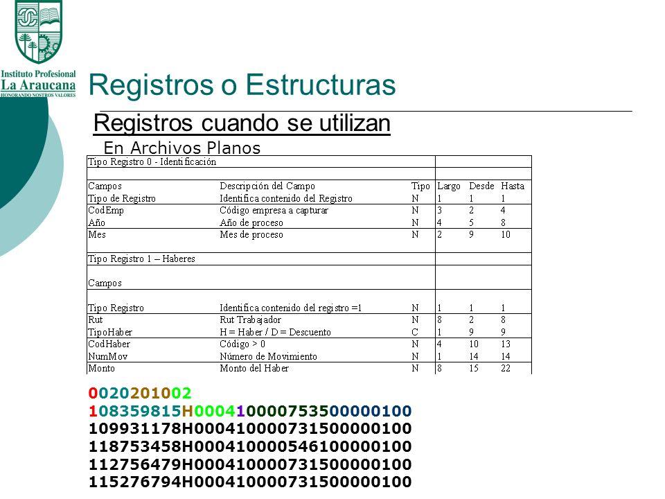 Registros o Estructuras Registros cuando se utilizan En Bases de Datos AfpCodigoAfpDescrip 1HABITAT 2SANTA MARIA 3PROVIDA 4MAGISTER 5SUMMA BANSANDER 6CUPRUM 7PLAN VITAL 10JUBILADOS 11JUBILADO AFP 12ING CAPITAL