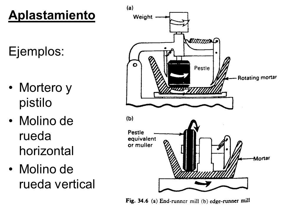 Aplastamiento Ejemplos: Mortero y pistilo Molino de rueda horizontal Molino de rueda vertical