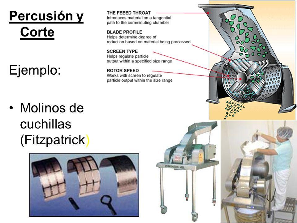 Percusión y Corte Ejemplo: Molinos de cuchillas (Fitzpatrick)