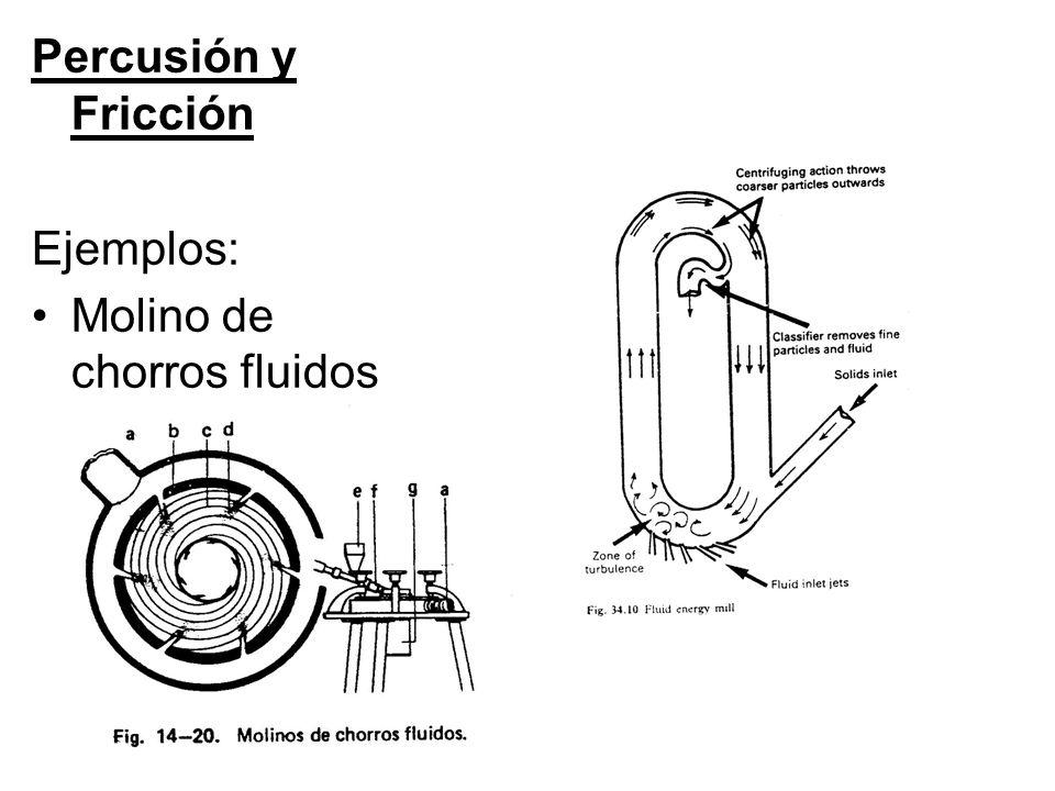 Percusión y Fricción Ejemplos: Molino de chorros fluidos