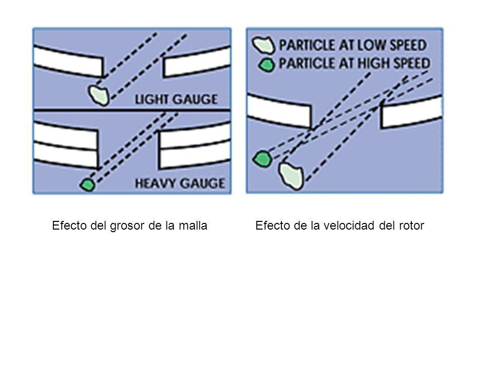 Efecto del grosor de la mallaEfecto de la velocidad del rotor