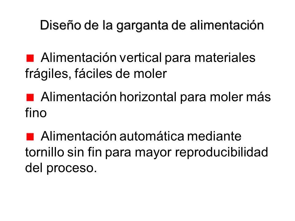 Diseño de la garganta de alimentación Alimentación vertical para materiales frágiles, fáciles de moler Alimentación horizontal para moler más fino Ali