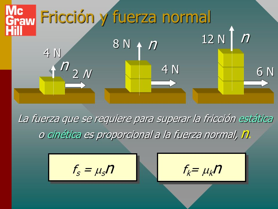 2 N2 N2 N2 N Fricción y fuerza normal 4 N La fuerza que se requiere para superar la fricción estática o cinética es proporcional a la fuerza normal, n La fuerza que se requiere para superar la fricción estática o cinética es proporcional a la fuerza normal, n.