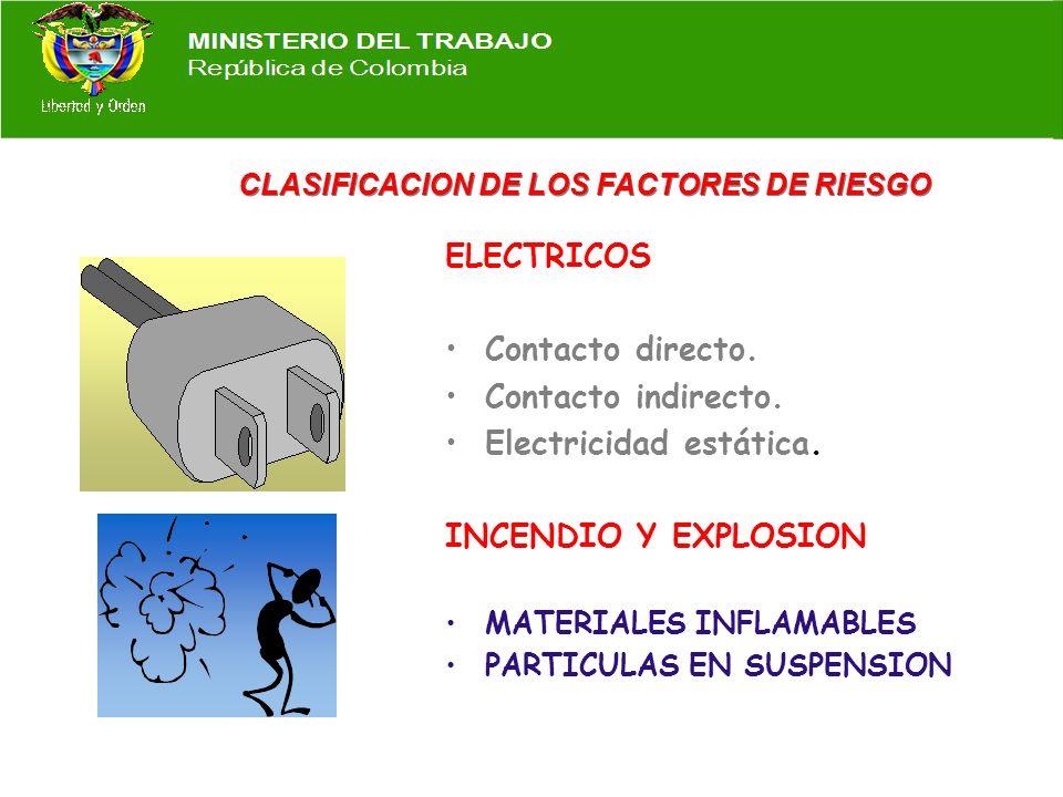 CLASIFICACION DE LOS FACTORES DE RIESGO DE INSEGURIDAD MECANICOS Superficies y elementos ásperos. Material en movimiento. Máquina y herramientas. Tran