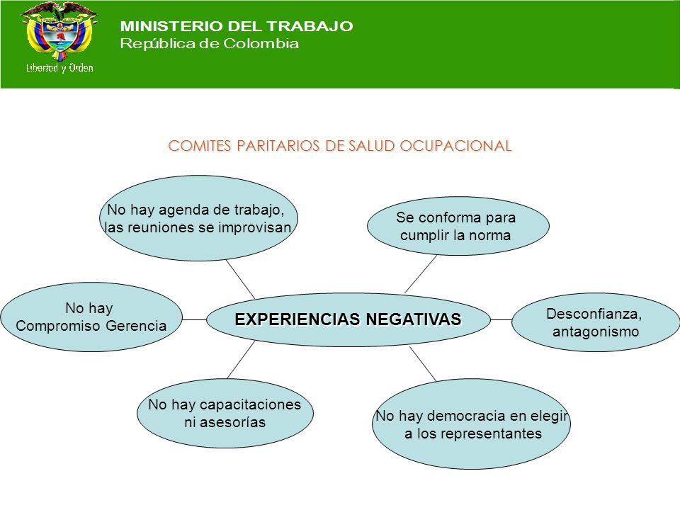 COMITES PARITARIOS DE SALUD OCUPACIONAL EXPERIENCIAS POSITIVAS Apoyo, respeto, estatus Compromiso Gerencia Poseen cronograma de actividades Capacitaci