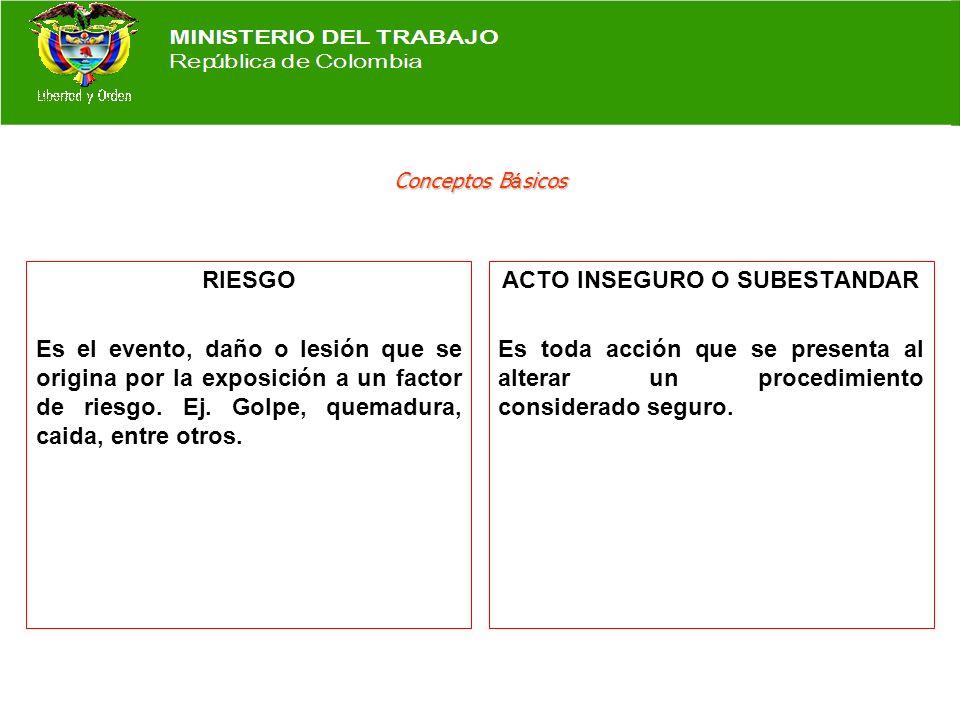 CLASIFICACION DE LOS FACTORES DE RIESGO ELECTRICOS Contacto directo.