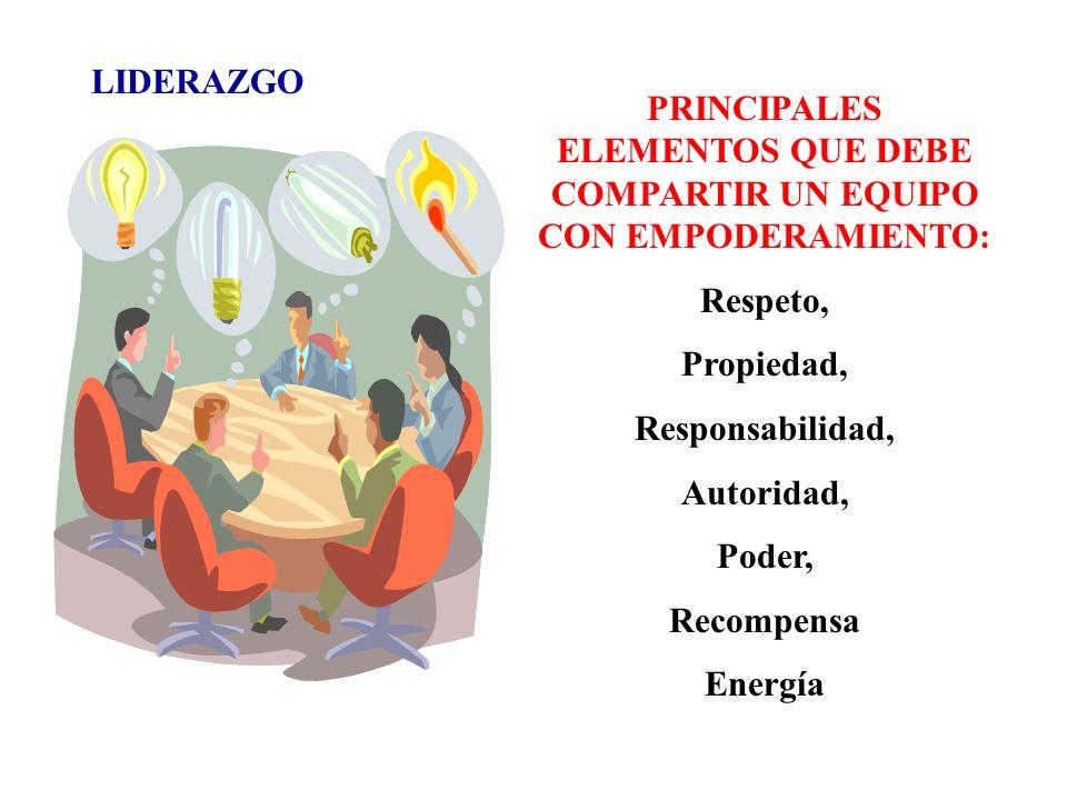 LIDERAZGO PRINCIPALES ELEMENTOS QUE DEBE COMPARTIR UN EQUIPO CON EMPODERAMIENTO: Respeto, Propiedad, Responsabilidad, Autoridad, Poder, Recompensa Ene