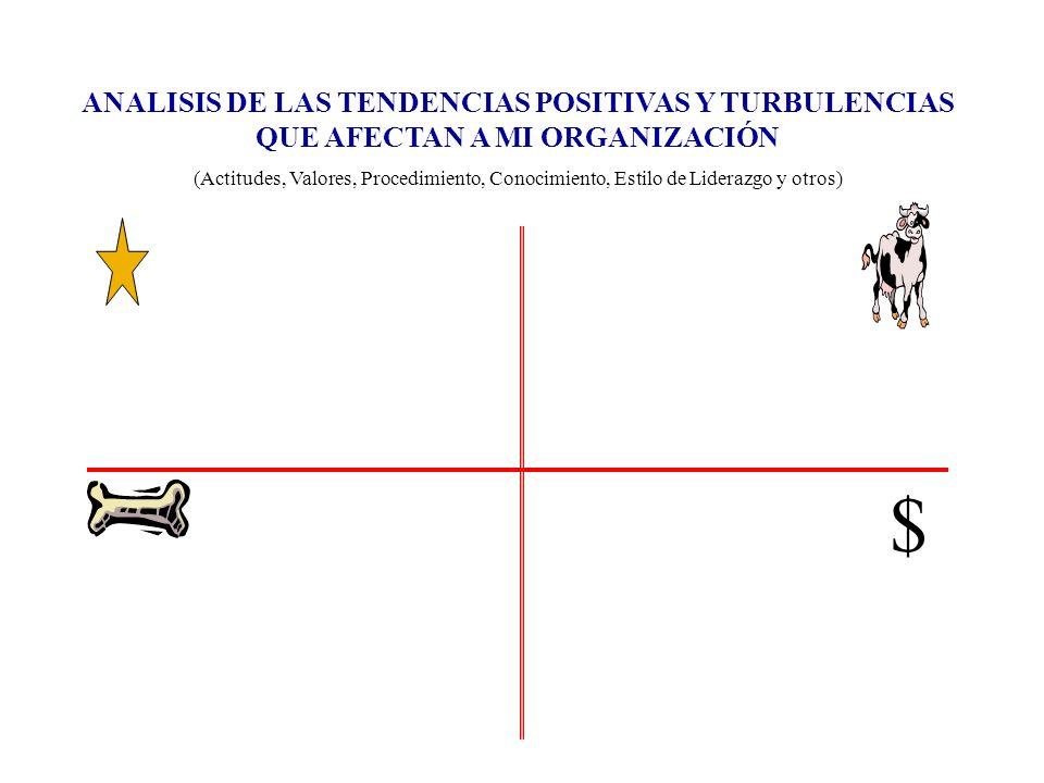 ANALISIS DE LAS TENDENCIAS POSITIVAS Y TURBULENCIAS QUE AFECTAN A MI ORGANIZACIÓN (Actitudes, Valores, Procedimiento, Conocimiento, Estilo de Liderazg