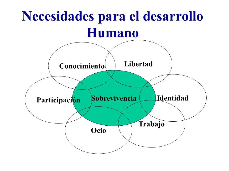Necesidades para el desarrollo Humano Sobrevivencia Conocimiento Libertad Identidad Trabajo Ocio Participación