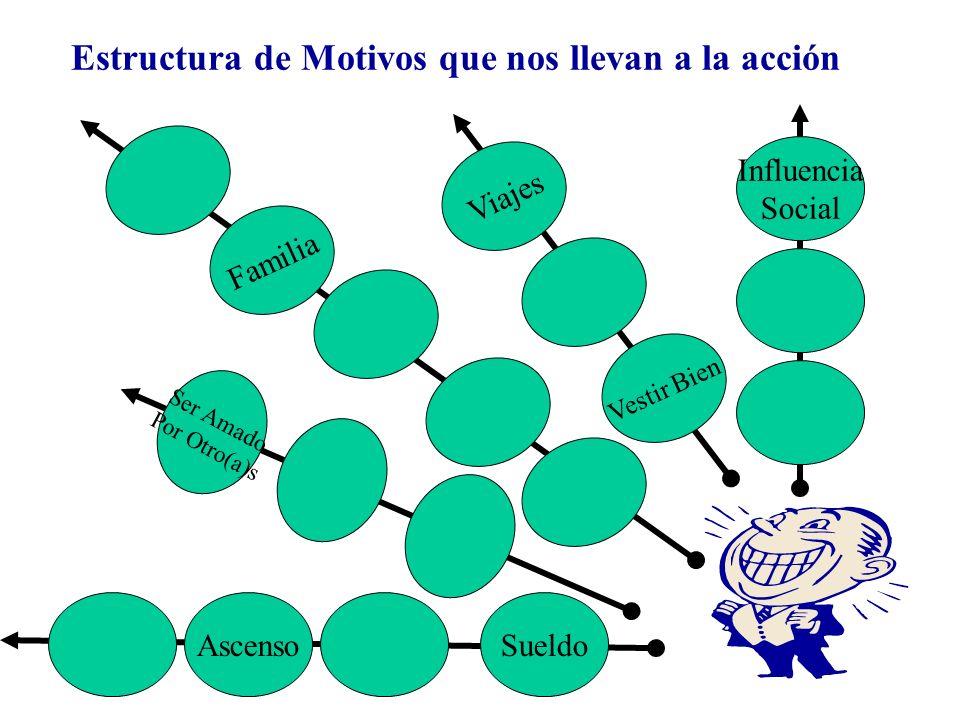 Estructura de Motivos que nos llevan a la acción Vestir Bien Influencia Social Viajes Familia Ser Amado Por Otro(a)s SueldoAscenso