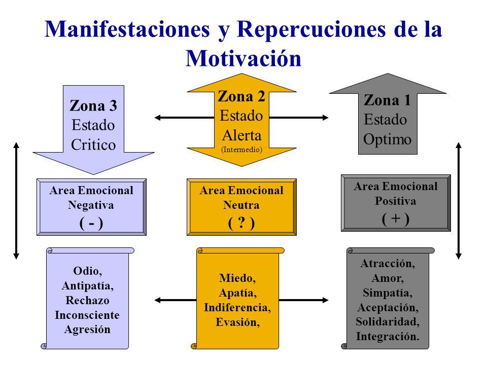 Manifestaciones y Repercuciones de la Motivación Zona 2 Estado Alerta (Intermedio) Zona 1 Estado Optimo Zona 3 Estado Critico Area Emocional Negativa
