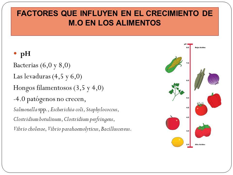 pH Bacterias (6,0 y 8,0) Las levaduras (4,5 y 6,0) Hongos filamentosos (3,5 y 4,0) -4.0 patógenos no crecen, Salmonella spp., Escherichia coli, Staphy