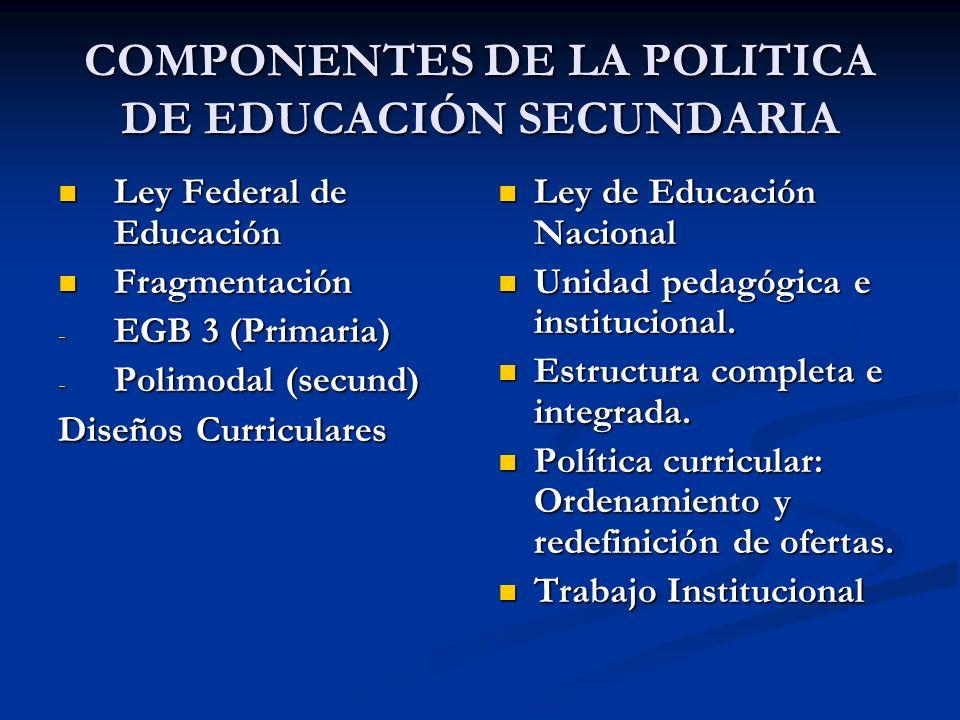 COMPONENTES DE LA POLITICA DE EDUCACIÓN SECUNDARIA Ley Federal de Educación Ley Federal de Educación Fragmentación Fragmentación - EGB 3 (Primaria) -