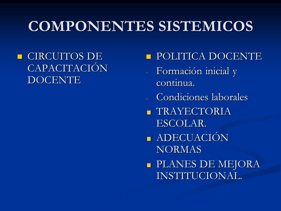 COMPONENTES SISTEMICOS CIRCUITOS DE CAPACITACIÓN DOCENTE CIRCUITOS DE CAPACITACIÓN DOCENTE POLITICA DOCENTE - Formación inicial y continua. - Condicio