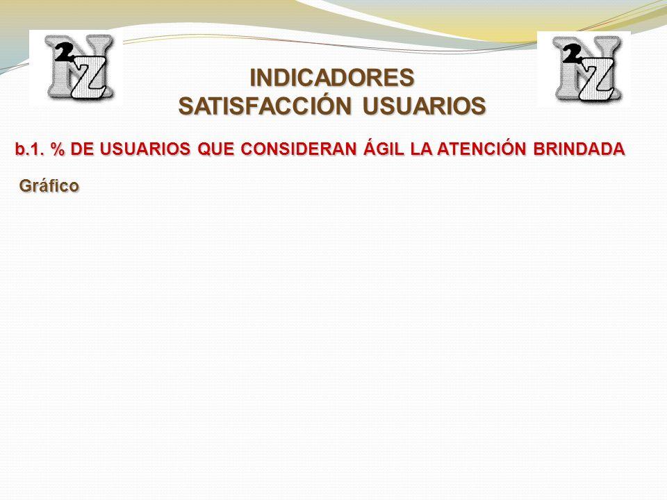 b.1. % DE USUARIOS QUE CONSIDERAN ÁGIL LA ATENCIÓN BRINDADA INDICADORES SATISFACCIÓN USUARIOS Gráfico