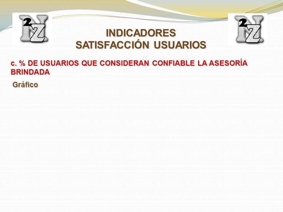 c. % DE USUARIOS QUE CONSIDERAN CONFIABLE LA ASESORÍA BRINDADA INDICADORES SATISFACCIÓN USUARIOS Gráfico
