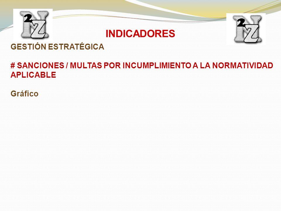 GESTIÓN ESTRATÉGICA # SANCIONES / MULTAS POR INCUMPLIMIENTO A LA NORMATIVIDAD APLICABLE Gráfico INDICADORES