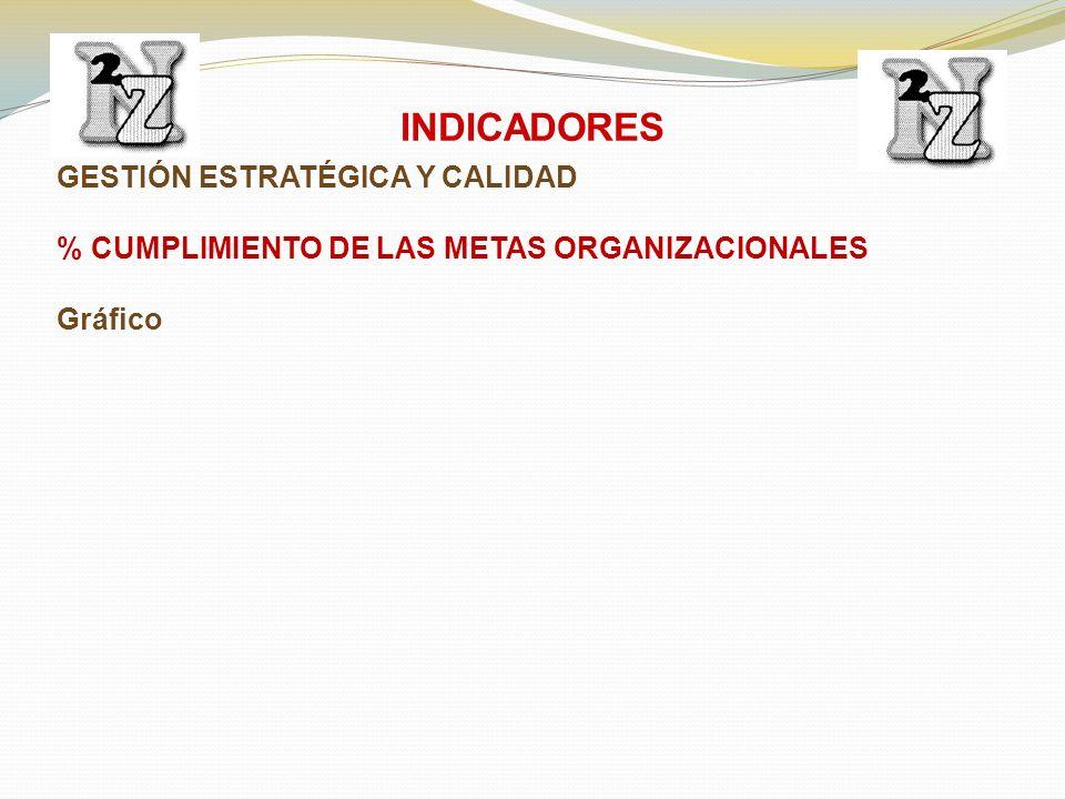 GESTIÓN ESTRATÉGICA Y CALIDAD % CUMPLIMIENTO DE LAS METAS ORGANIZACIONALES Gráfico INDICADORES