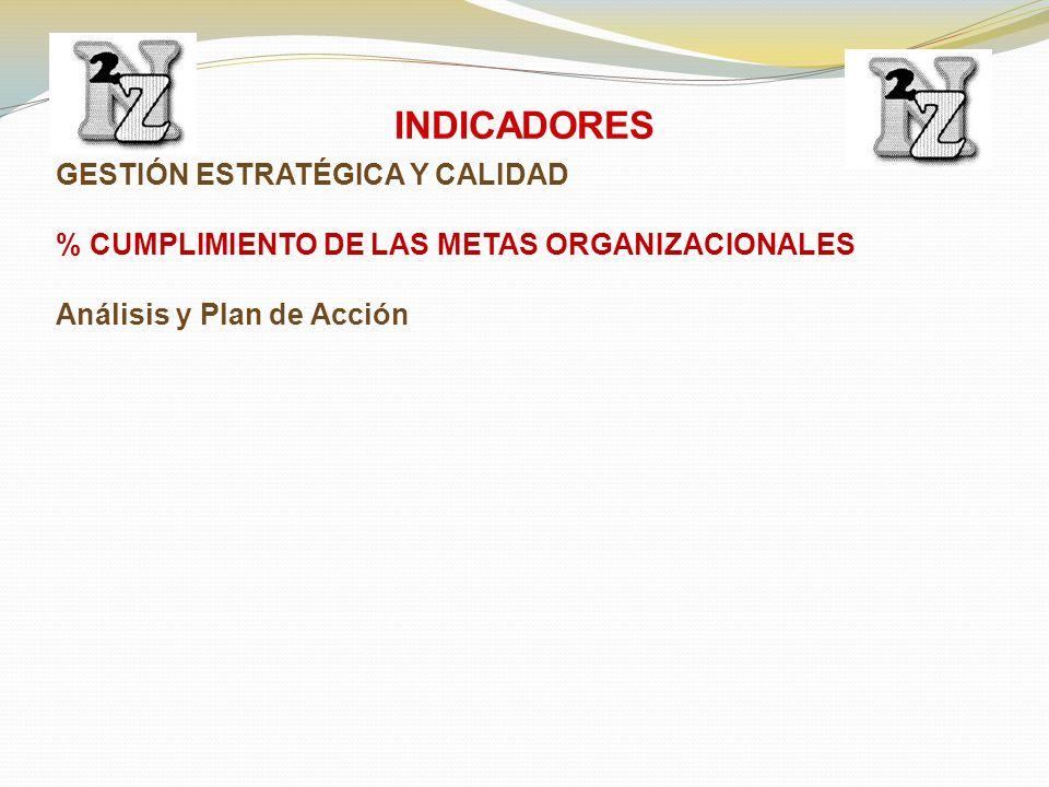 GESTIÓN ESTRATÉGICA Y CALIDAD % CUMPLIMIENTO DE LAS METAS ORGANIZACIONALES Análisis y Plan de Acción INDICADORES