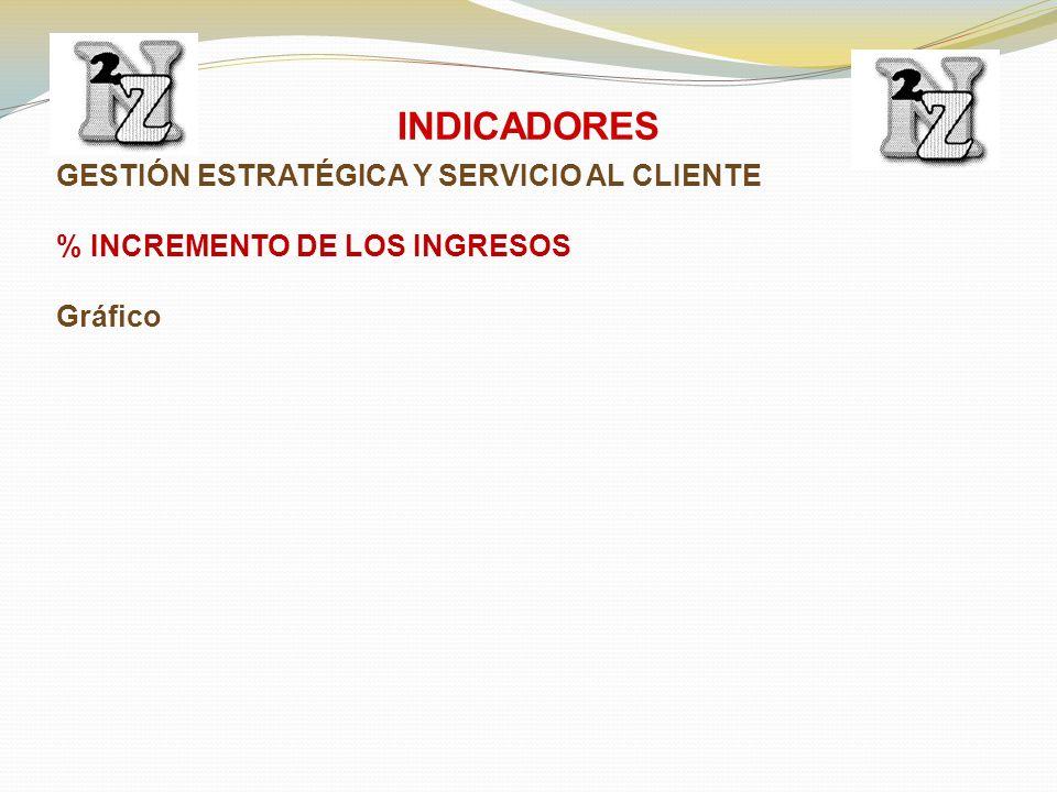 GESTIÓN ESTRATÉGICA Y SERVICIO AL CLIENTE % INCREMENTO DE LOS INGRESOS Gráfico INDICADORES