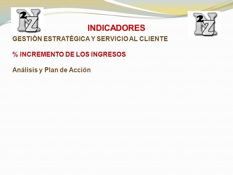 GESTIÓN ESTRATÉGICA Y SERVICIO AL CLIENTE % INCREMENTO DE LOS INGRESOS Análisis y Plan de Acción INDICADORES