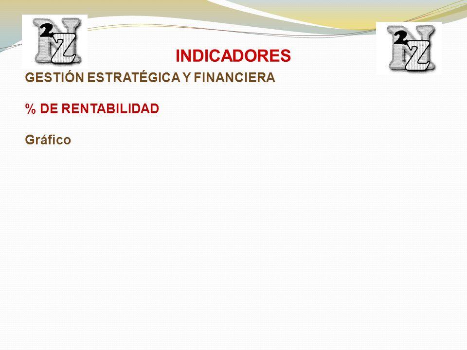GESTIÓN ESTRATÉGICA Y FINANCIERA % DE RENTABILIDAD Gráfico INDICADORES