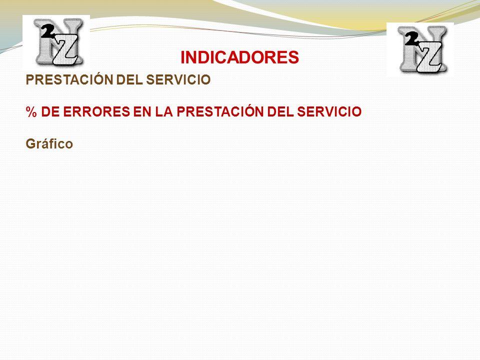 PRESTACIÓN DEL SERVICIO % DE ERRORES EN LA PRESTACIÓN DEL SERVICIO Gráfico INDICADORES