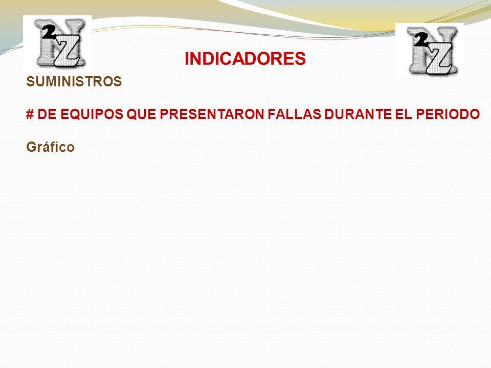 SUMINISTROS # DE EQUIPOS QUE PRESENTARON FALLAS DURANTE EL PERIODO Gráfico INDICADORES