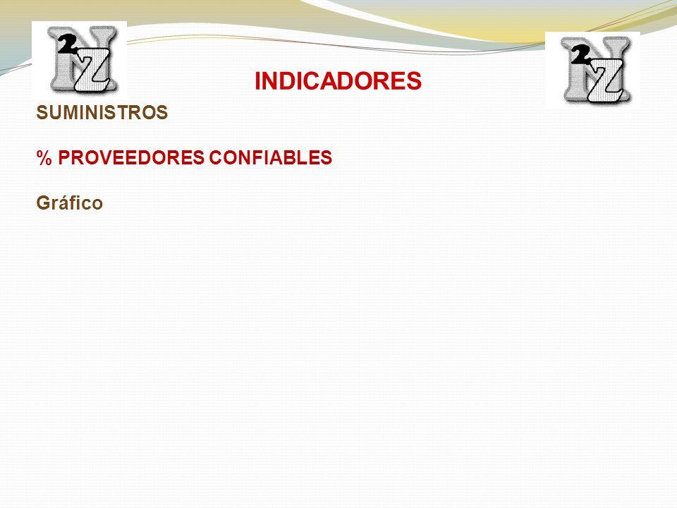 SUMINISTROS % PROVEEDORES CONFIABLES Gráfico INDICADORES