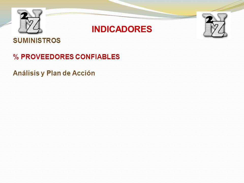 SUMINISTROS % PROVEEDORES CONFIABLES Análisis y Plan de Acción INDICADORES