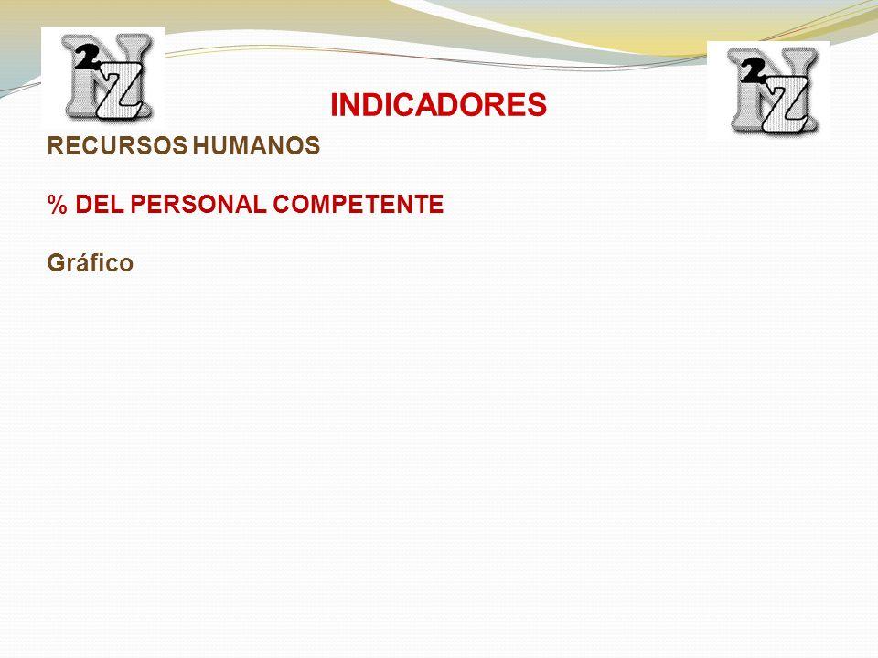 RECURSOS HUMANOS % DEL PERSONAL COMPETENTE Gráfico INDICADORES